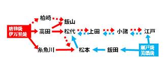 松代城下町への陶磁器流通ルート